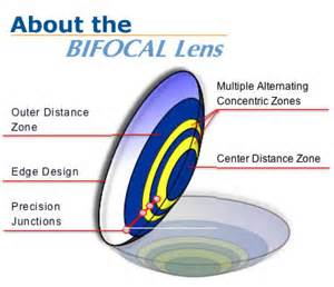 Most Comfortable Colored Contacts Contact Lens Fittings Oakland County Michigan