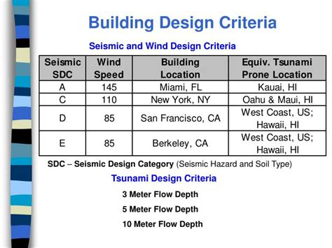 Design Criteria Building | ppt structural response to tsunami loading the rationale