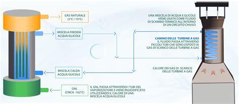 Recuperare Calore Dal Camino by Recuperare Calore Dal Camino 28 Images Ebay Impianti