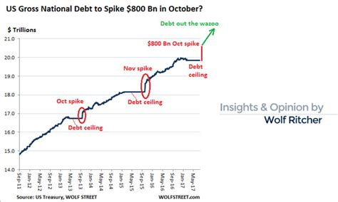 Us National Debt Ceiling by Us Gross National Debt To Spike By 800 Billion In October Marketexpress