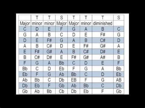 tutorial keyfinder youtube 21 best images about guitar chord progressions on