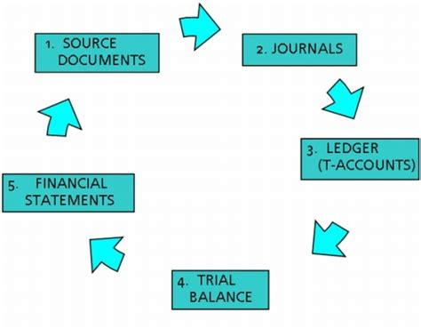 diagram of the accounting cycle the accounting cycle