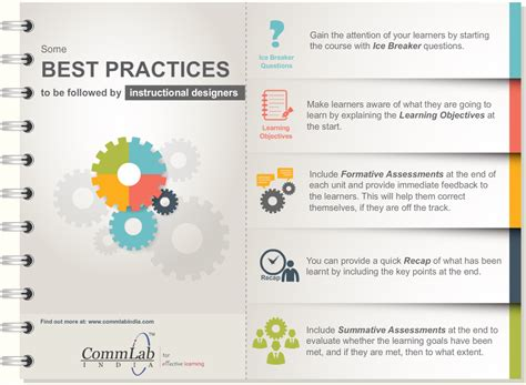 graphic design layout best practices instructional design best practices to create excellent