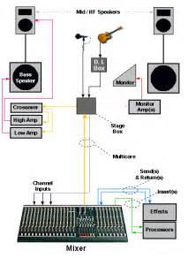 car audio lifier circuit diagram car free engine image for user manual