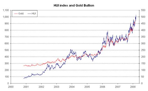 Gold Bullion 250gr B O S mining corner miners relative to precious metal prices a