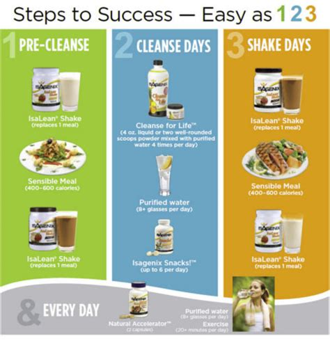Thrive Health Systems 30 Day Detox by Isagenix 30 Day Cleanse Our Top Selling Burning Cleanse