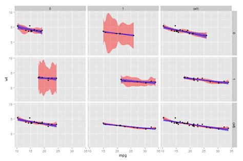 ggplot theme facet grid r correlation values in a facet grid from ggplot2
