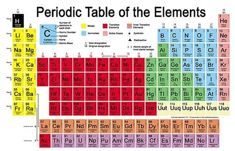 Periodic Table New Elements by Evidence For New Element Ununpentium May Swell Periodic