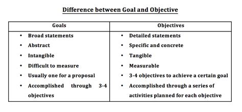 how to frame goals and objectives in a project