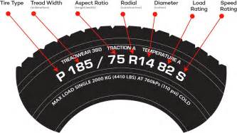 Automobile Tire Size Definition Tire Sizes Explained Diagram Search Engine At