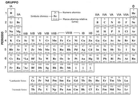 tavola periodica con valenze biologia appunti parte 1