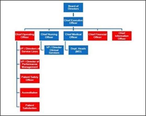 organization chart definition | human resources(hr