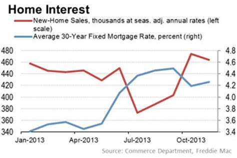 mortgage rate swings may bumpy 2014 housing market