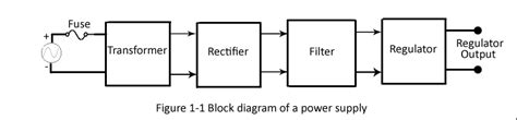 power supply unit block diagram power supply for integrated circuit ics and