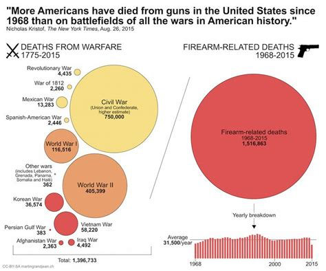deaths by gun violence in the united states 2014 17 best images about crime deviance gun violence gun