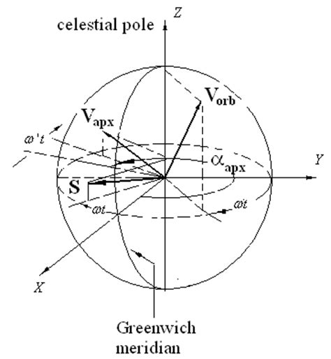 shtyrkov measuring motion parameters of earth and sun system