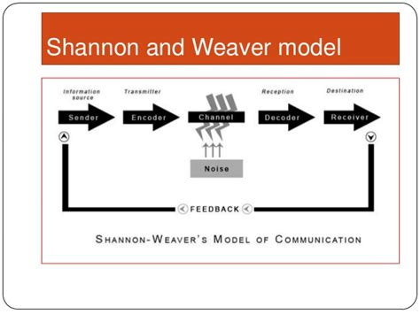 Modele De Shannon