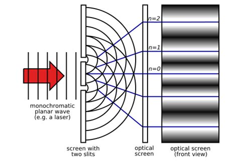 interference pattern for white light effect of phase difference on interference pattern