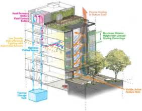 Sustainable Apartment Design by Skanska And Lmn Architects Seattle Stone34 Complex Will