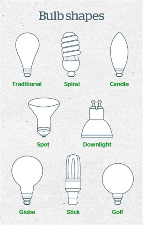 common light bulb types cfs electrical 187 archive types of lightbulbs and how