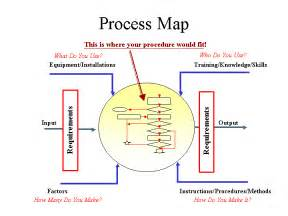 process mapping template process maps template