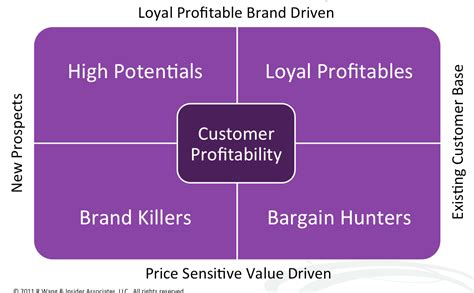 about r ray wang a software insiders point of view customer profitability matrix by r quot ray quot wang a software