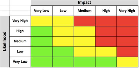 Risks And Opportunities Risk Probability And Impact Matrix Template Excel