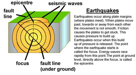 earthquake reason why do earthquakes occur know it all