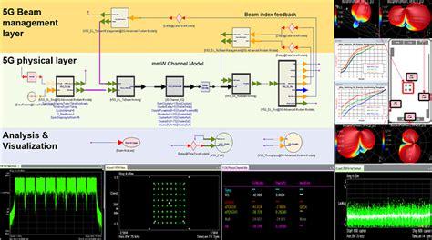 systemvue  keysight  agilents electronic