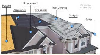 Passive Solar Home Design Checklist metal roof advanced metal roof systems