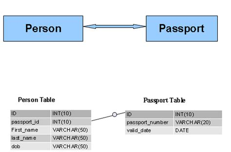 database tutorial questions and answers one to one relationship exle in database php