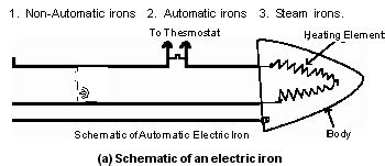 electric steam iron schematic diagram get free image