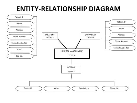 using only entity relationship diagram to query mysql er diagram for credit card database project tshirtmaker me