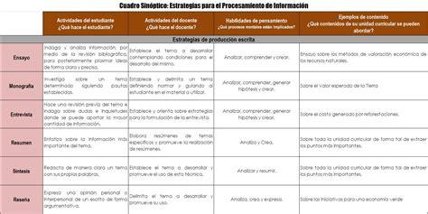 Modelo Curricular Funcionalista Estrategias Presenciales Para El Desarrollo De Habilidades De Pensamiento Portafolio Digital