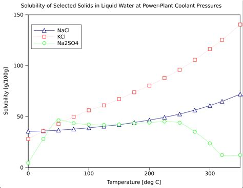 state of nickel at room temperature file temperature dependence solublity of solid in liquid water high temperature svg