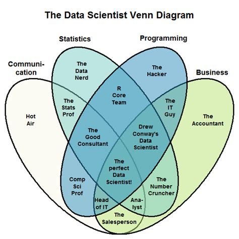 venn diagram of science and technology the new data scientist venn diagram what s the big data