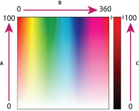 hsb color photoshop elements kleur begrijpen