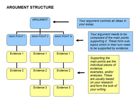 Structure Of An Argumentative Essay by Understanding The Essay Topic Arts Airport The