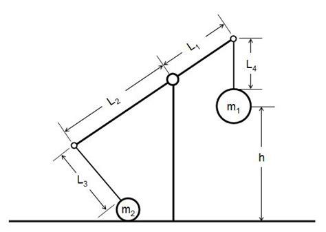 diagram of a trebuchet effect of trebuchet arm length or counterweight mass on