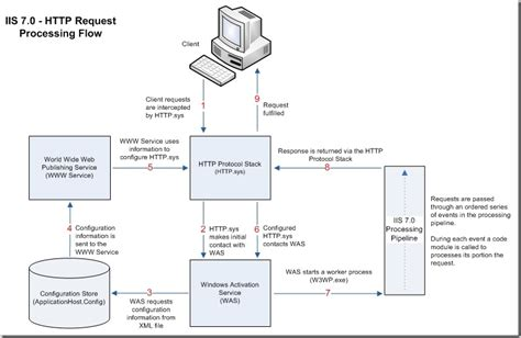 Http Diagram