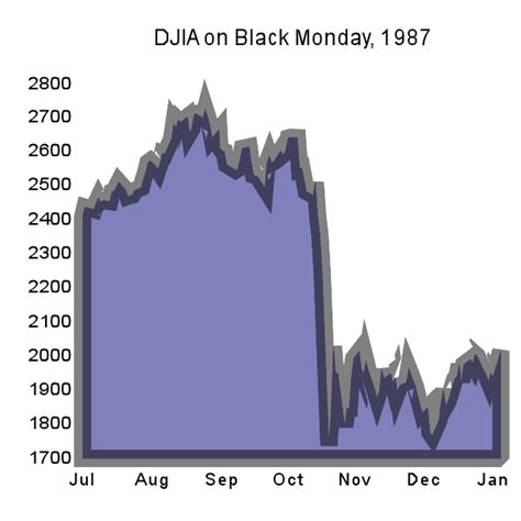 Black Monday Mba by File Djia Black Monday 1987 Svg Familypedia Fandom