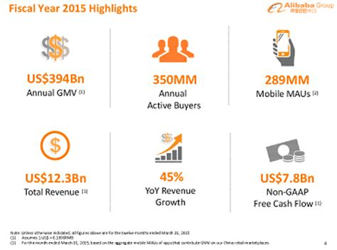 alibaba year end alibaba group holding ltd nyse baba where the stock is