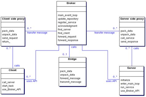 Broker Pattern Java Exle | broker pattern