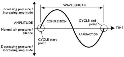 sound wave diagram what s your sine how sine waves are used on oscilloscopes