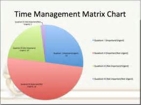 time matrix template time management chart pictures to pin on pinsdaddy