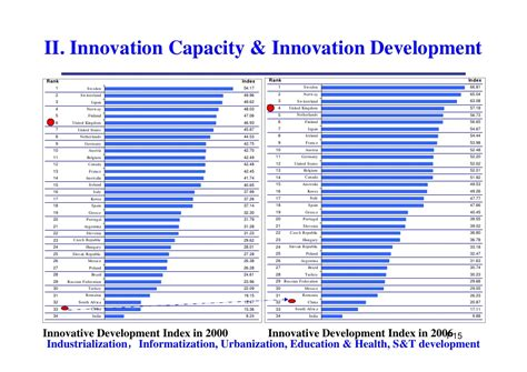 Mba Israel Ranking by Paper 1 Changing Policy For Innovation Capacity Building Mu