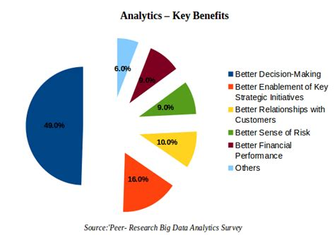 Mba Specialized For The Fure Data Anlytics Marketing by 10 Reasons Why Big Data Analytics Is The Best Career Move
