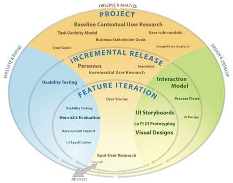 agile sdlc diagram agile software development cycle diagram starting