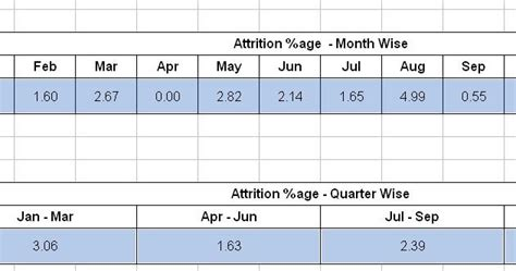 Mba Attrition Rate by Attrition Calculation Formula In Excel