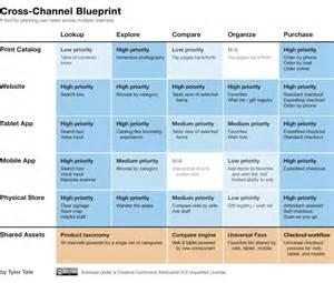 blueprint tool information architecture design tool cross channel blueprint